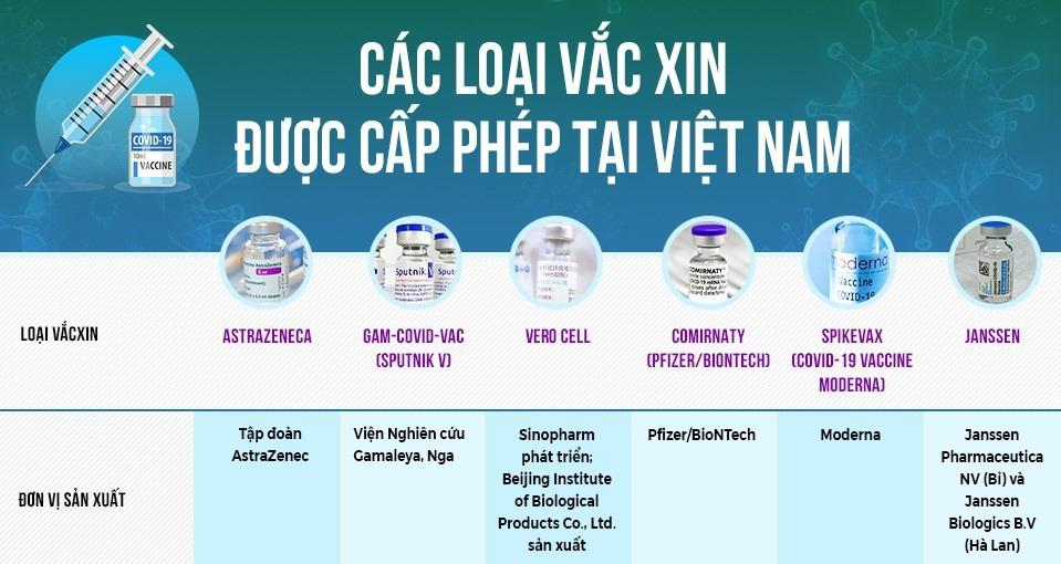 Thông tin các loại vắc xin Covid-19 được cấp phép tại Việt Nam - Ảnh 3